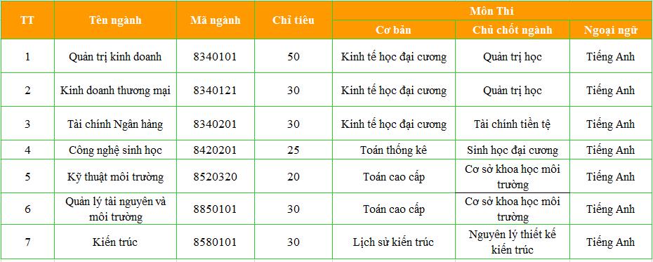 truong dai hoc van lang bang tuyen sinh thac si dot 2 2018