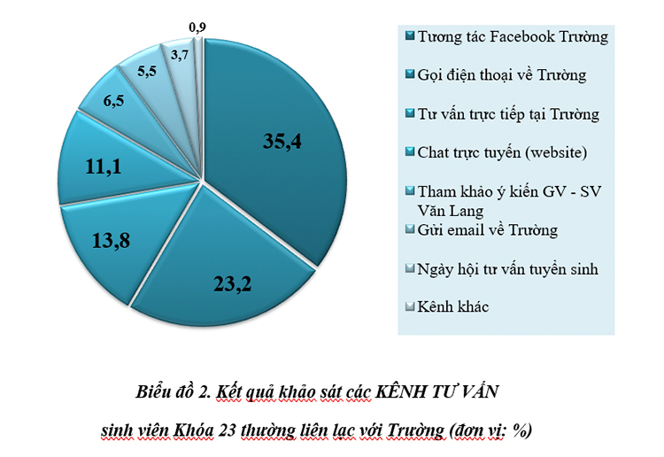 DH van lang facebook truong dai hoc van lang 04